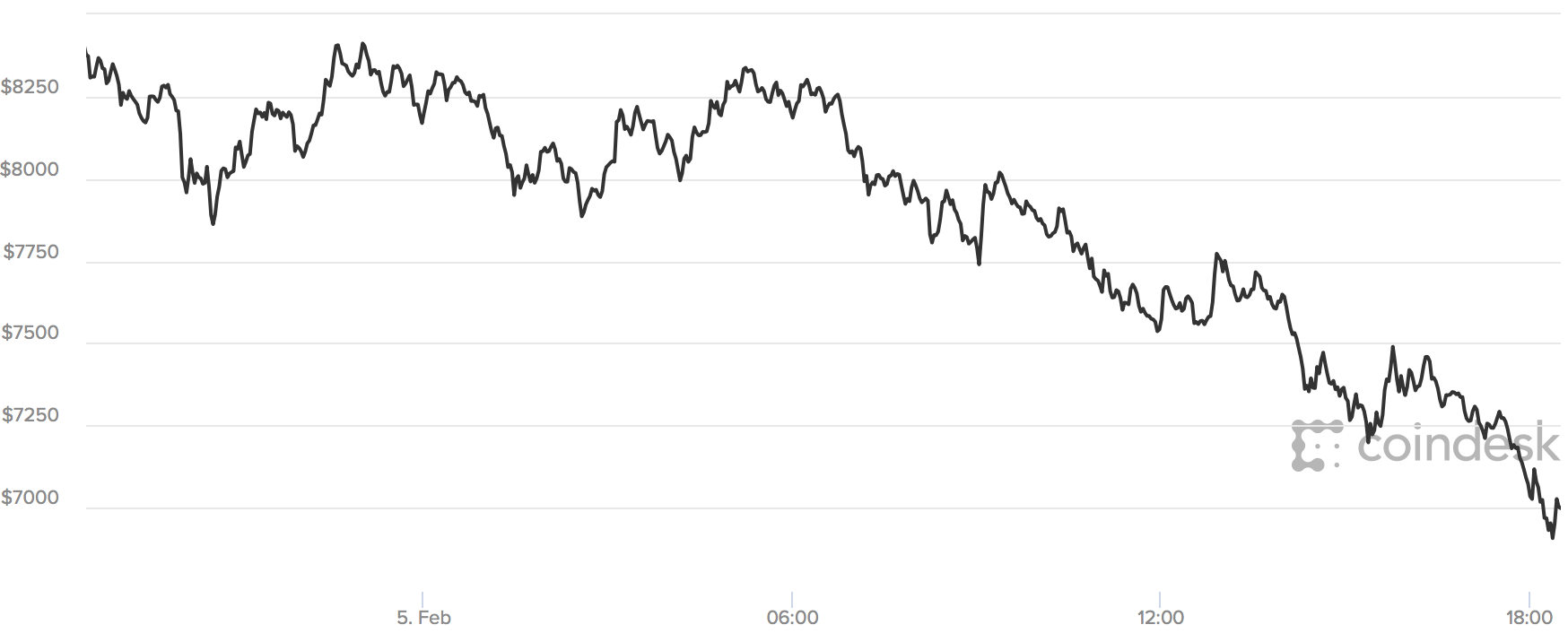 24 hours of Bitcoin prices.