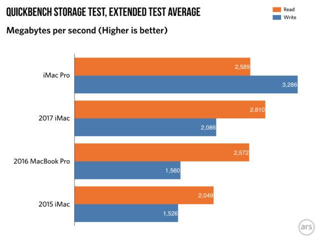 SSD write speeds are an improvement over previous Macs, but read speeds aren't.