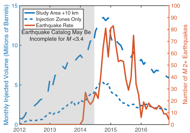Rate of wastewater injections over time (dashed blue) compared to earthquake activity (solid red).