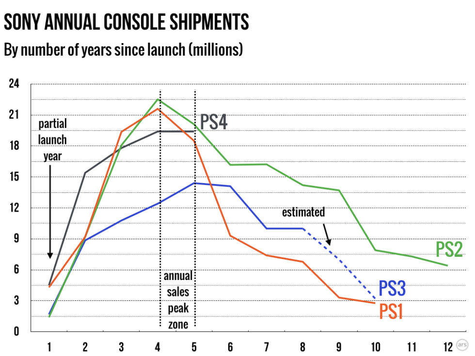Has the PS4 peaked? Annual console shipments are flat for 2017 [Updated]