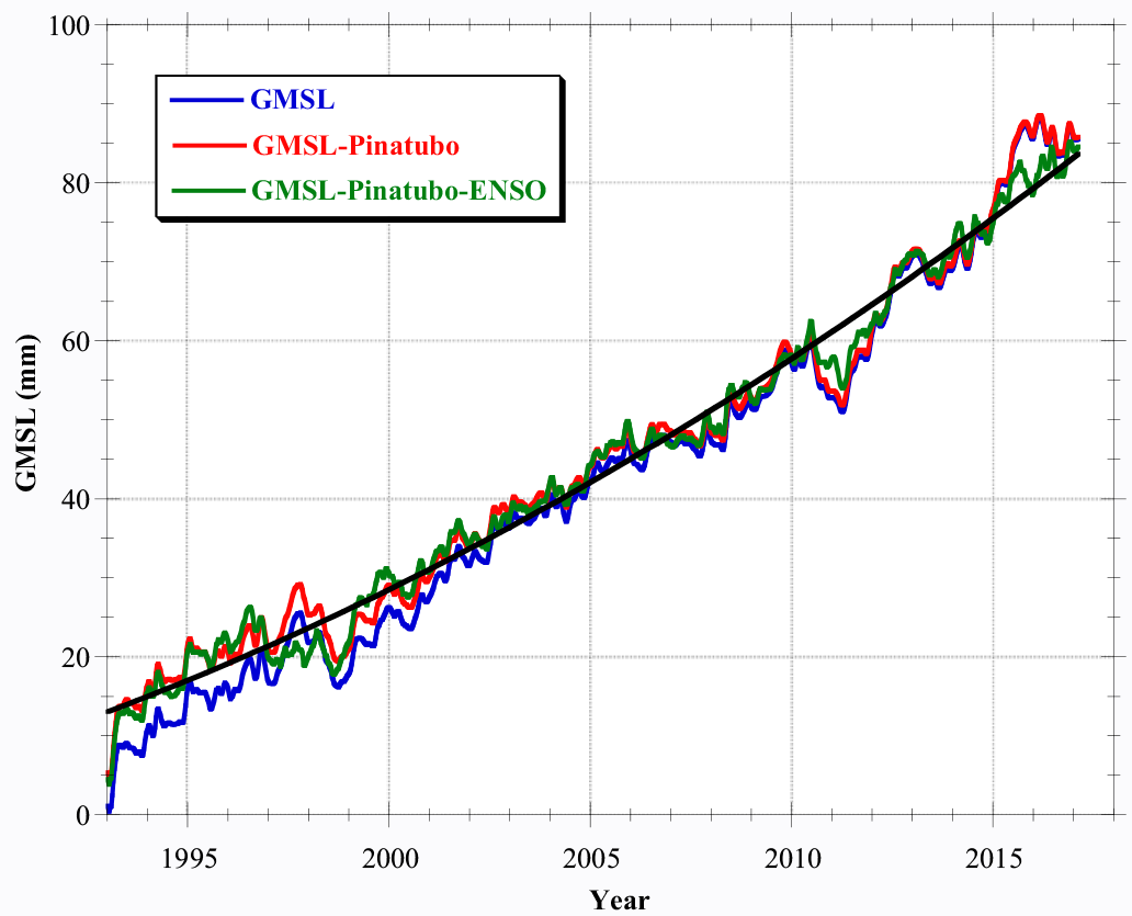 The satellite record (blue line) was adjusted first to remove the effects of the 1991 Pinatubo eruption (red line) and then to remove the influence of El Niño and La Niña (green line).