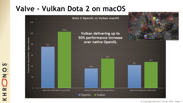<em>Dota 2</em> using Vulkan-on-Metal, compared to <em>Dota 2</em> on Apple's OpenGL drivers.