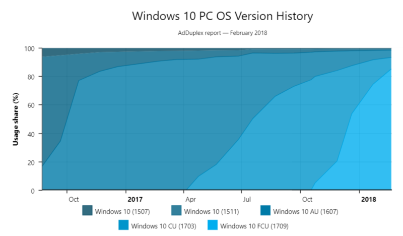 Windows 10 Fall Creators Update reaches 85 percent of PCs