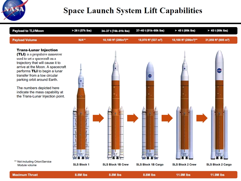 Chart of Trans Lunar Injection mass capability for variations of the Space Launch System rocket.