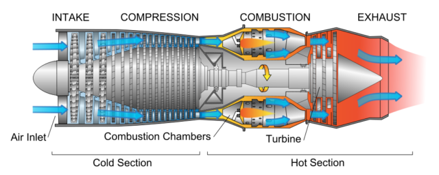 """A cross-section of conventional turbojet engine. Swap """"combustion"""" for """"reactor"""" and you've got the concept for a nuclear jet engine."""