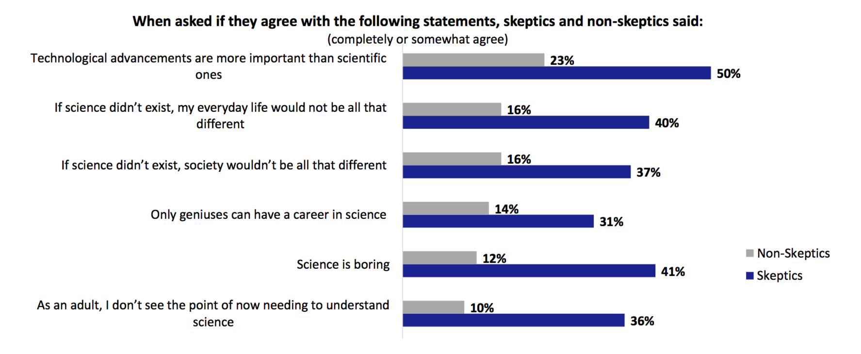 The skeptics' view of science: it's boring and hasn't ever helped me.