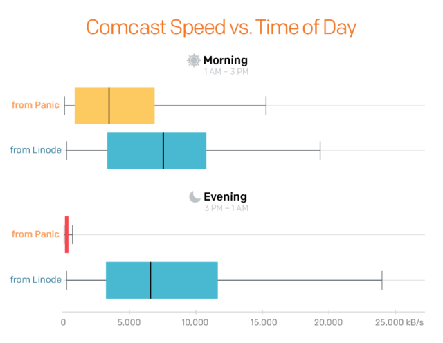 When slow downloads hit an app developer, only Comcast