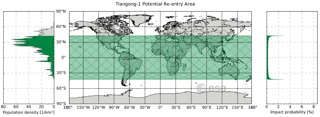 Map showing the area between 42.8 degrees North and 42.8 degrees South latitude (in green), over which Tiangong-1 could reenter. Graph at left shows population density.
