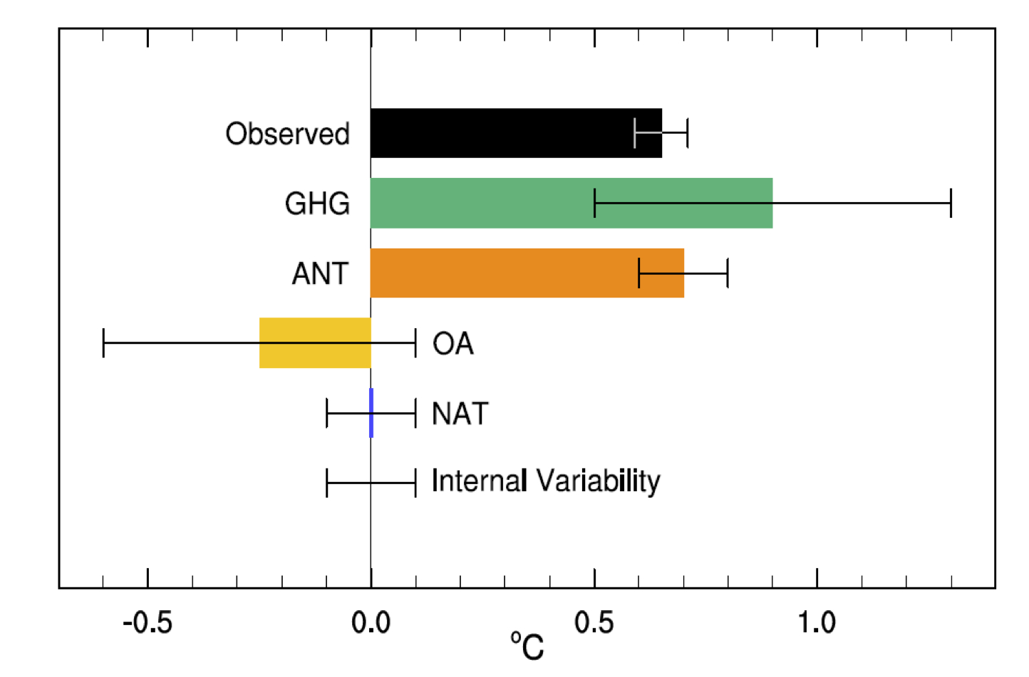 The actual warming (black) matches the total human contribution (orange) provided by greenhouse gasses (green) and other factors (yellow).