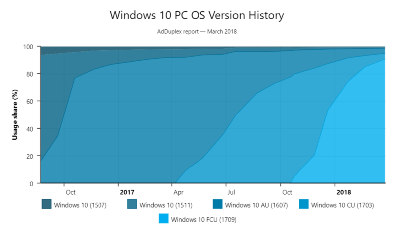 As one Windows major update nears completion, the other passes 90% uptake