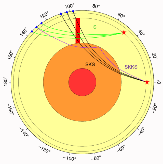 "The set of seismic waves categorized as ""SKS"" and ""SKKS"" travel upward through the mantle (light yellow) because of their interaction with the outer core (orange)."