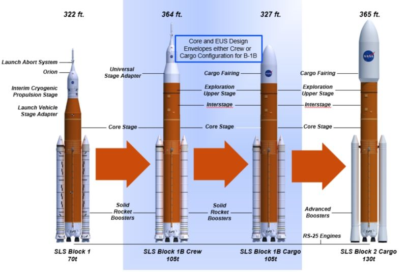 Various configurations of the SLS rocket.