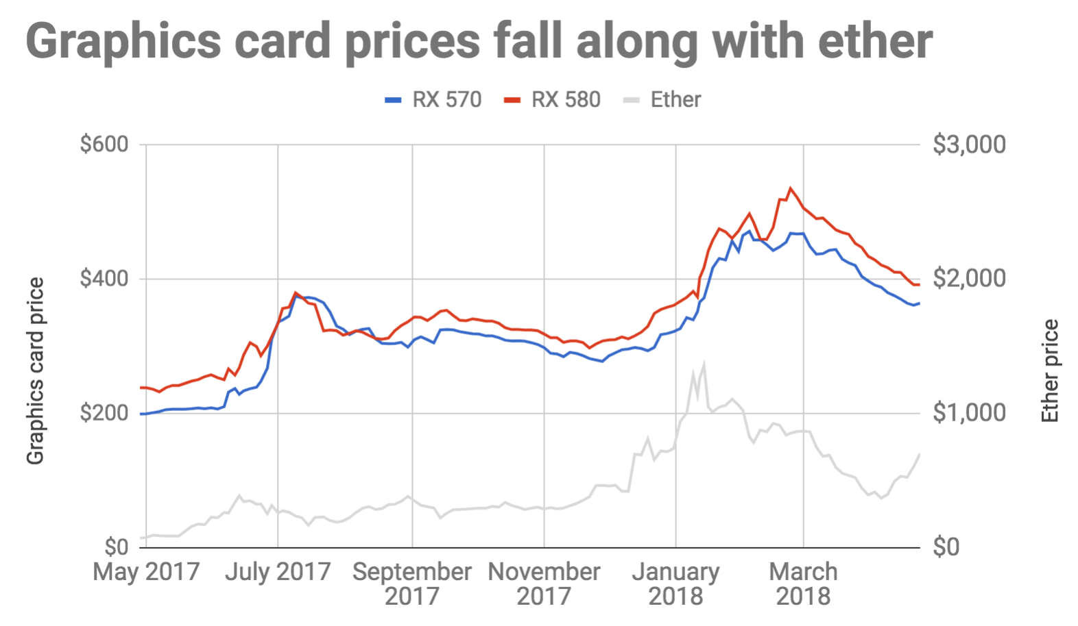 Why This Years Insane Graphics Card Price Surge Might Be Over Ars