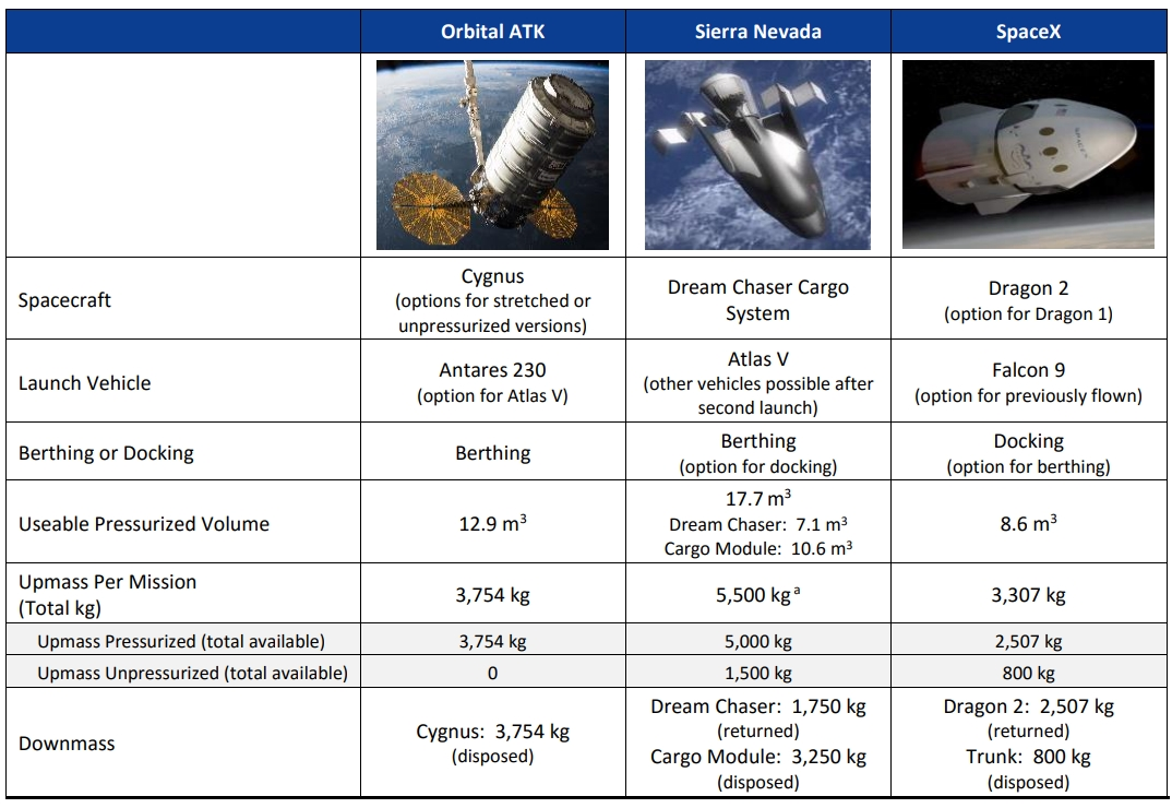 A comparison of the three spacecraft that were awarded the CRS-2 contract.
