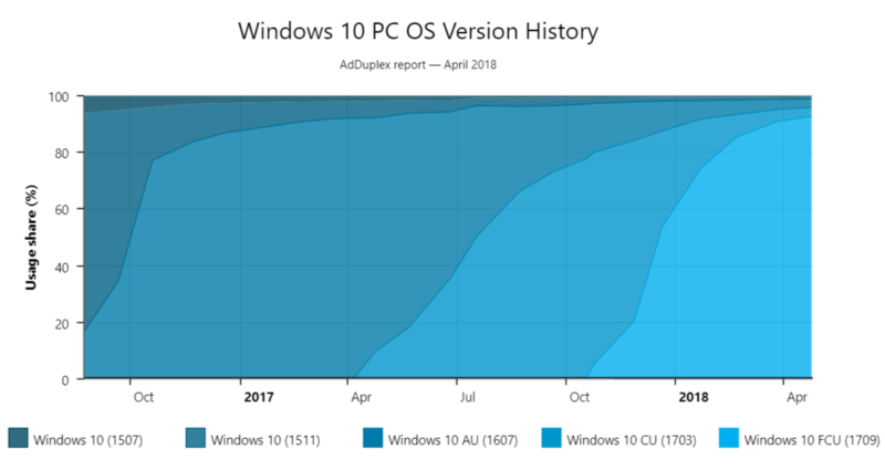 Windows 10 Lean is Microsoft's new lightweight OS