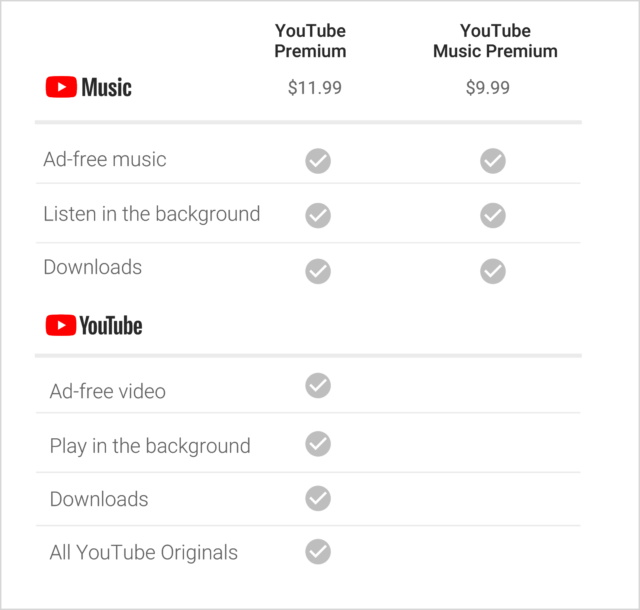 The differences between YouTube Music Premium and YouTube Premium.
