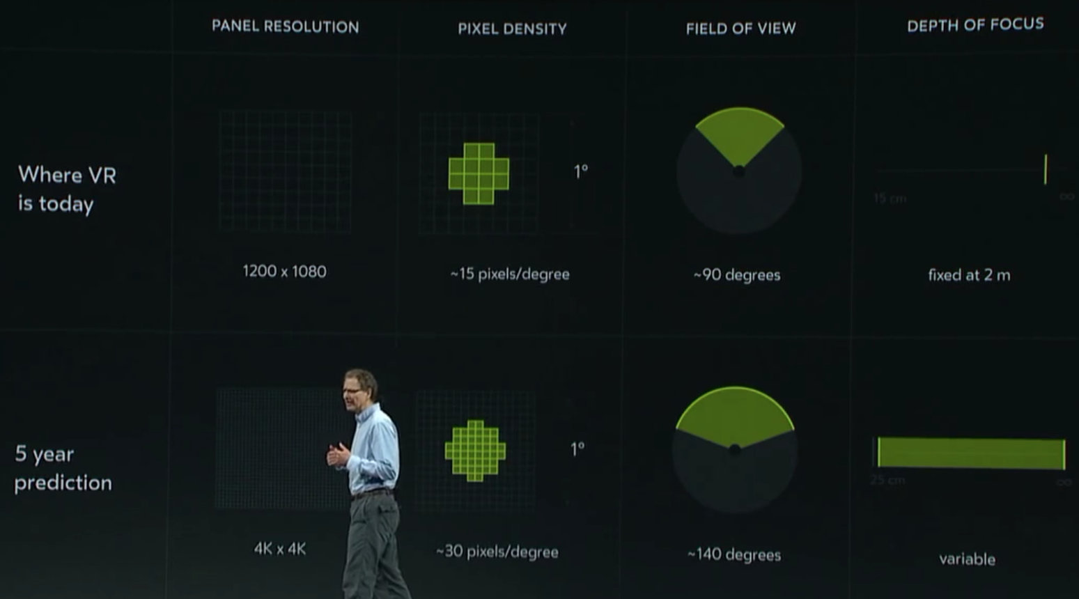 Oculus chief scientist Michael Abrash presents the company's current five-year plan at the 2016 version of F8.