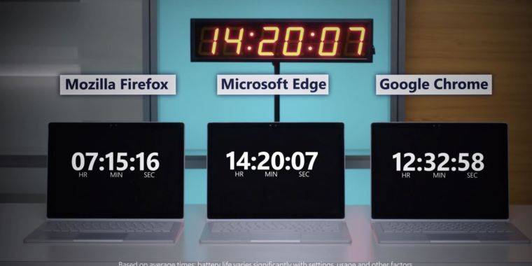 Edge is still the most efficient Windows browser, but Chrome