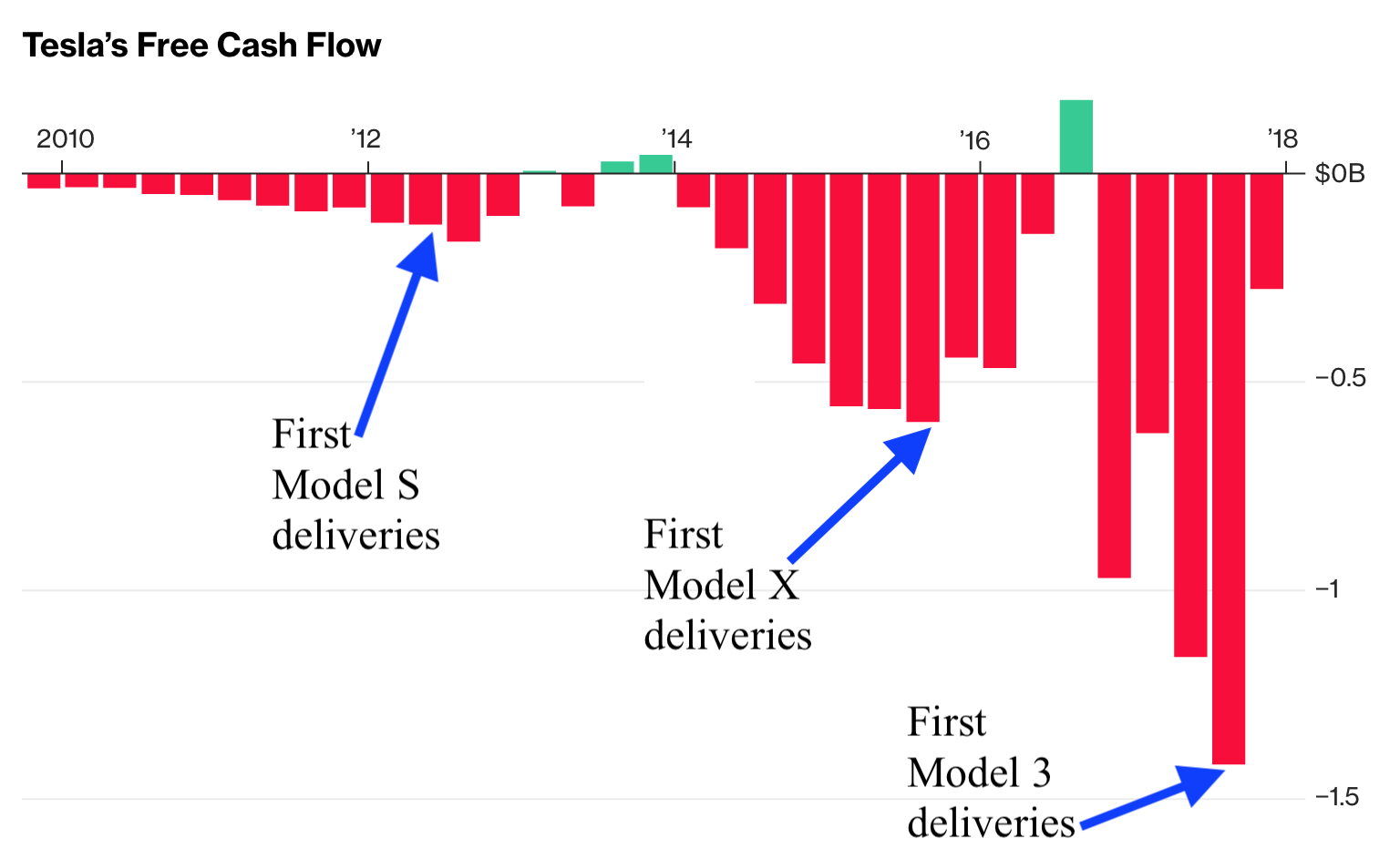 Elon Musk says don't worry about Tesla's burn rate—he might