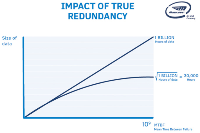 This Mobileye chart relies on some questionable assumptions.