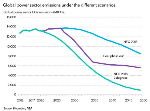 The purple line shows global carbon emissions if we forced all coal-fired plants to retire. It's still not enough to hit the teal line target below it.