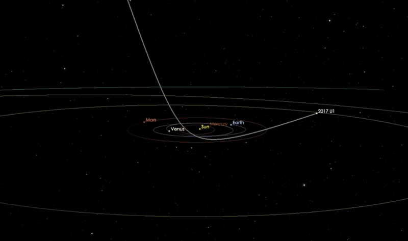Image shows path of the object through our Solar System.