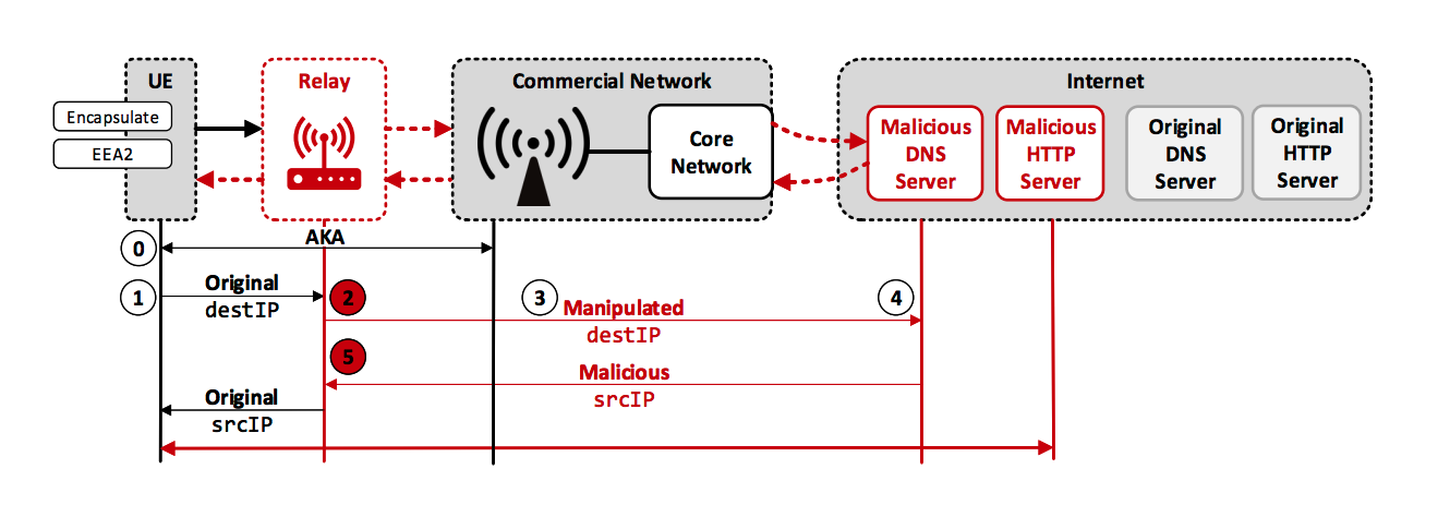 LTE wireless connections used by billions aren't as secure as we thought