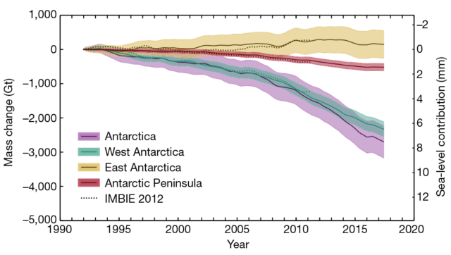Changes in Antarctica's ice since 1992, shown for three regions and in total. The dotted line shows a similar estimate from 2012 for comparison.