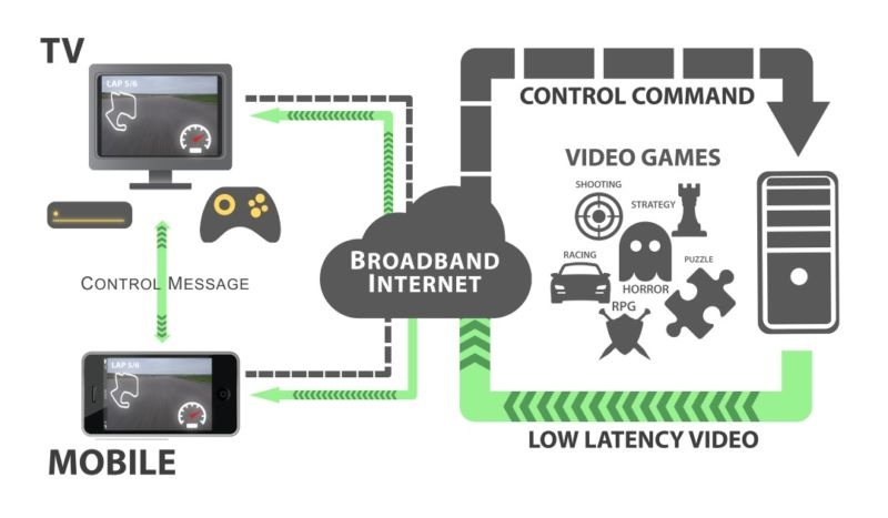 Flowchart involves video games, consoles, and broadband.