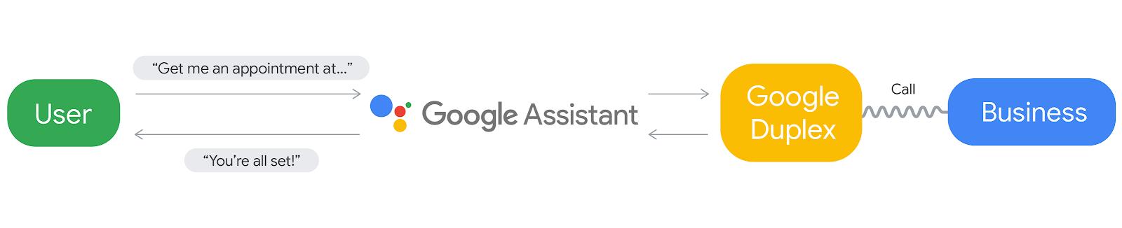 Talking to Google Duplex: Google's human-like phone AI feels revolutionary
