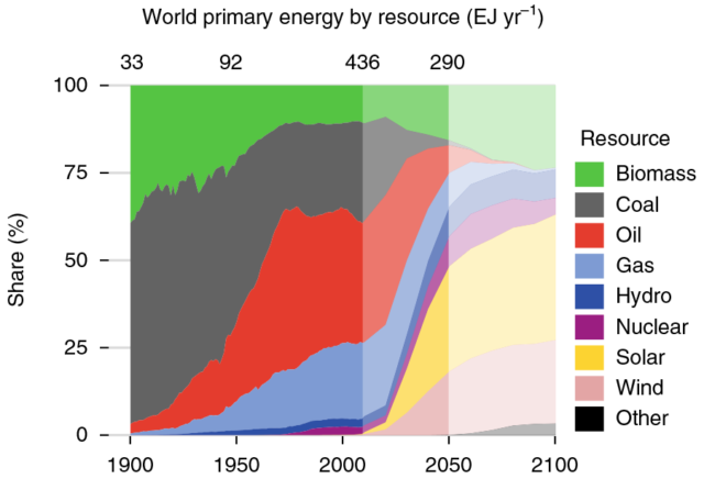 Percentage contribution of energy sources in this scenario, with total energy use labeled along the top.