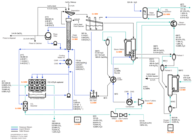 Building a carbon capture plant probably isn't a good weekend project.