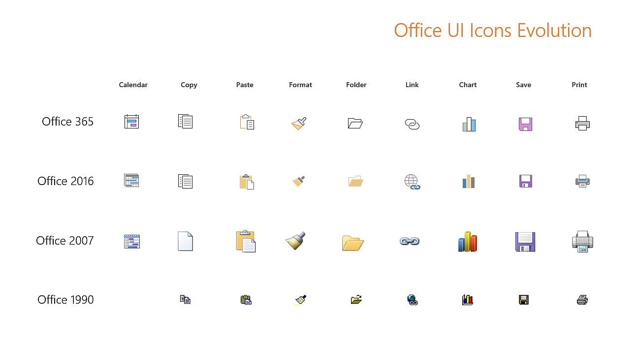 The evolution of the icons of Outlook. The top row shows the new vector icons that will start showing up this year.