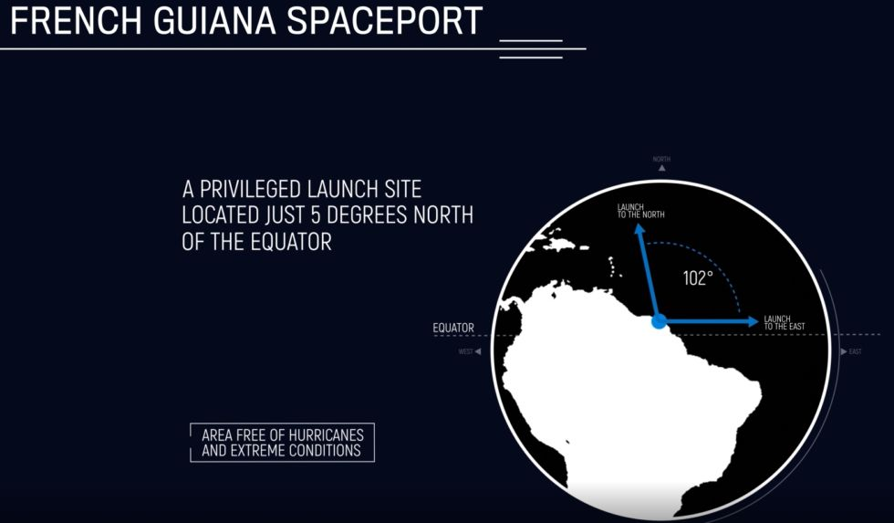 Kourou offers a clear trajectory over the oceans to the north and east.