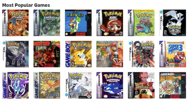 "Nintendo's lawsuit includes this image of LoveROMs' ""most popular games,"" which all happened to come from Nintendo consoles. (The lawsuit also mentions the sites' constant use of official box art as a basis of infringement.)"