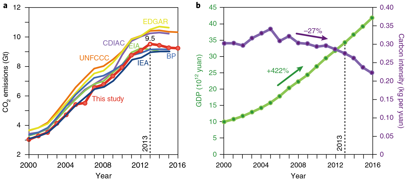 Different estimates of China's emissions over time (left) and a comparison of GDP growth to the energy intensity of the economy (right).