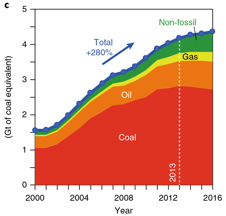 Fossil-fuel use stayed about even after 2013 despite an increase in the total.