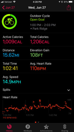 Apple Watch tracked one of my longer rides on the eBike.