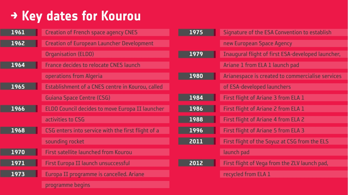 Timeline of key events for the CSG in Kourou.