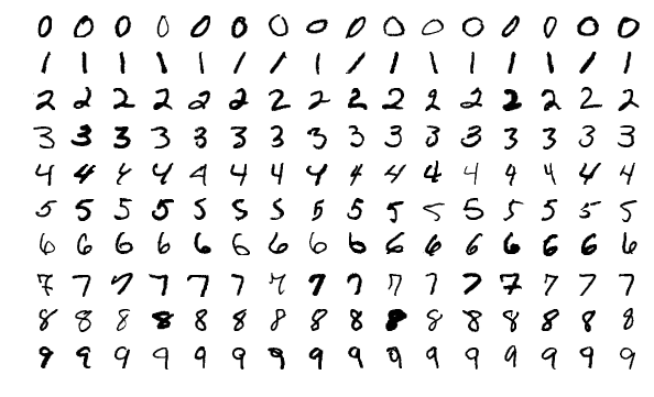 This image shows 160 of the 60,000 images in the MNIST dataset.
