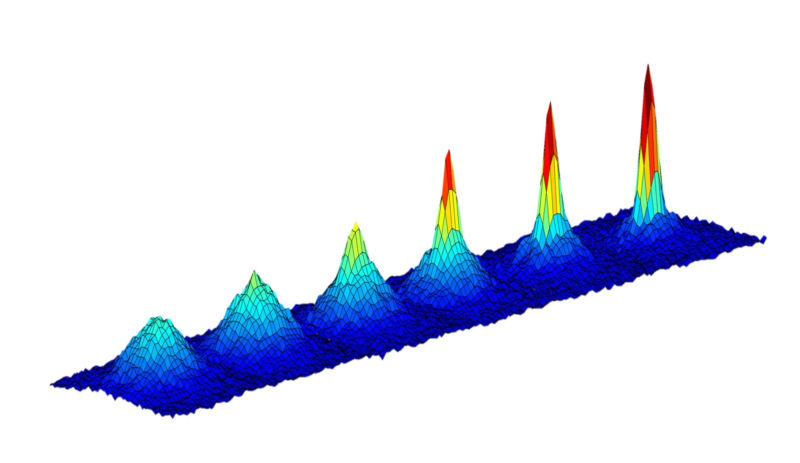 A set of 3-D graphs showing increasing peaks.