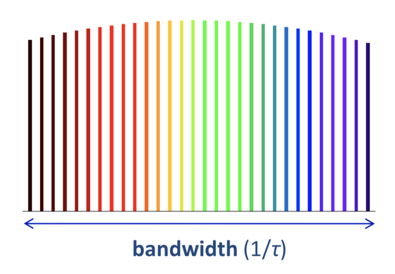 661Tbps through a single optical fiber: The mind boggles
