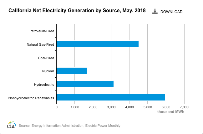This graph from the EIA shows that in May 2018, fossil fuel-derived electricity only accounted for about 30 percent of the state's net electricity generation. However, renewable energy and hydroelectricity are usually higher than the yearly average in spring because of favorable winds, longer sunny days, and snow runoff creating lots of hydroelectric power.