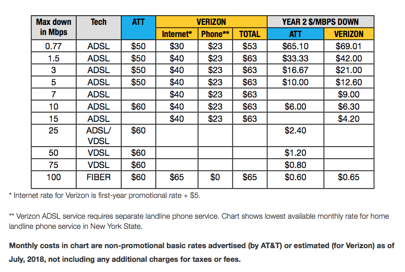 $50 a month for 1Mbps: How AT&T and Verizon rip off DSL