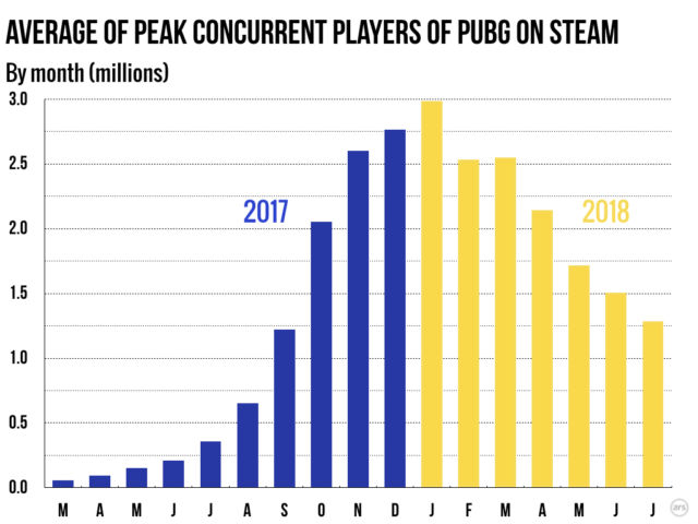 Steam sees surprising, significant usage dip in 2018 | Ars