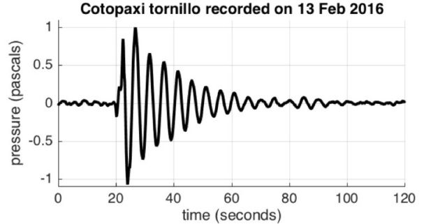 Scientists dubbed Cotopaxis sounds tornillos because the sound waves looked like screw threads.