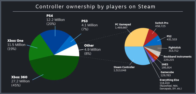 Valve reveals just how many PC gamers plug in gamepads—and which