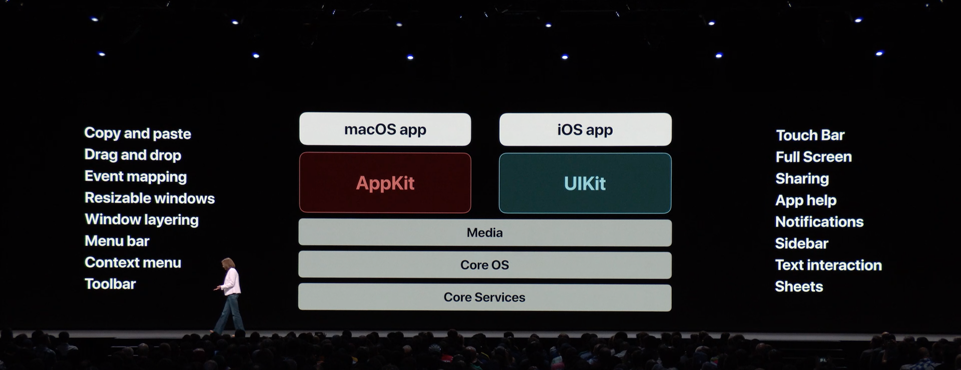 Apple is mapping certain UIKit interactions to AppKit to make iOS apps feel more like regular Mac apps.