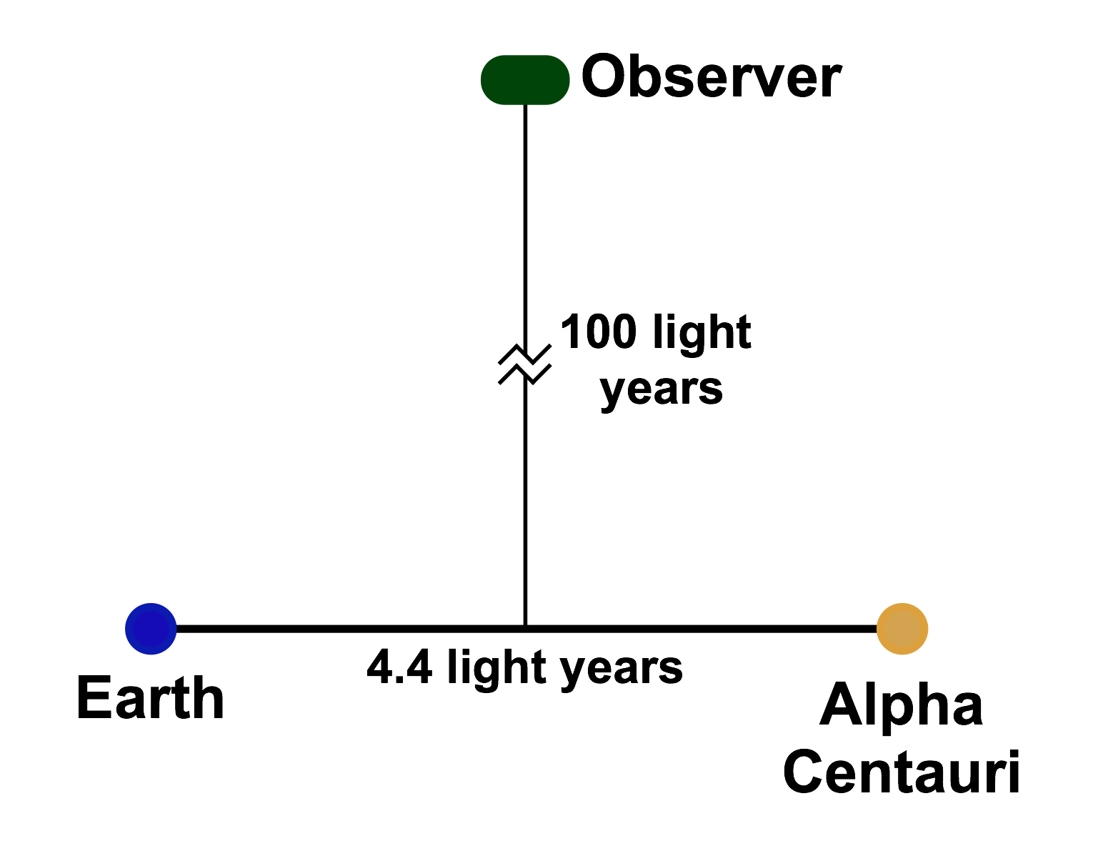 In the simpler case, our observer is equally distant from Earth and Alpha Centauri, 100 light years from an imaginary line connecting them.