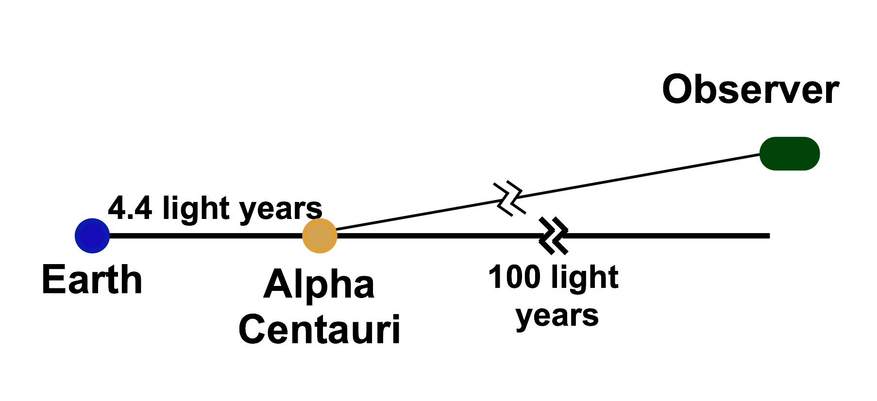 Here, the observer is 100 light years from Alpha Centauri but at a 20º angle from the line between Earth and the star.